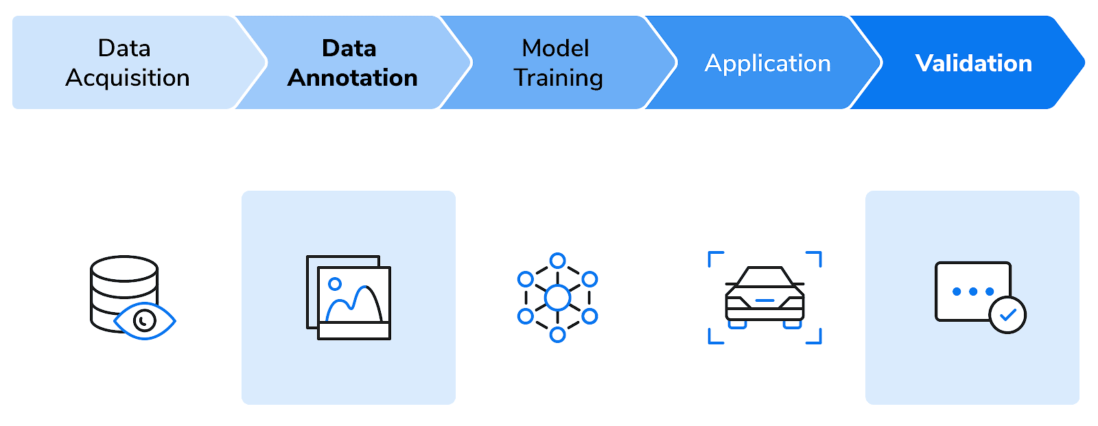 UAI data processing pipeline